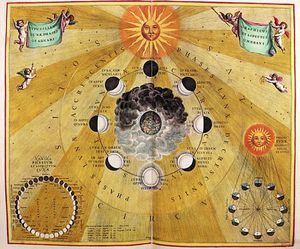 Phases Of The Moon, From ''the Celestial Atlas